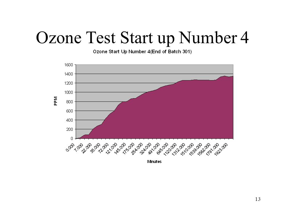 Ozone Test Start up Number 4