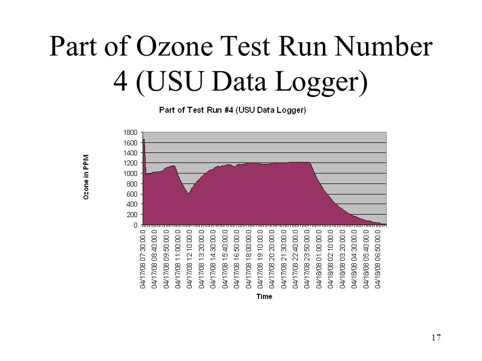 Part of Ozone Test Run Number 4 (USU Data Logger)