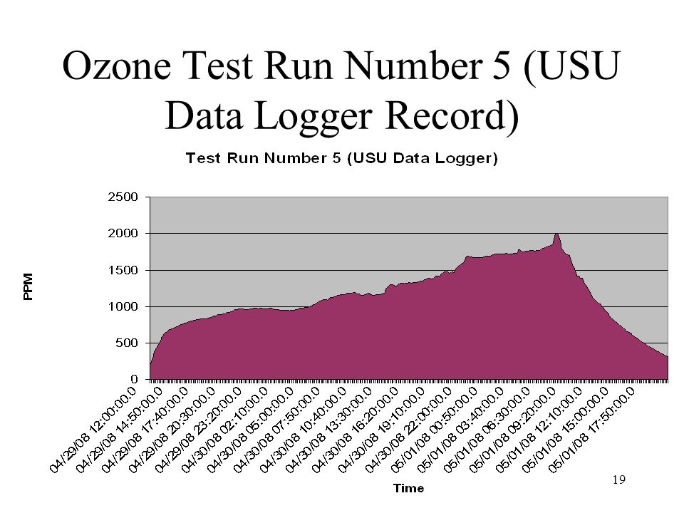 Ozone Test Run Number 5 (USU Data Logger Record)