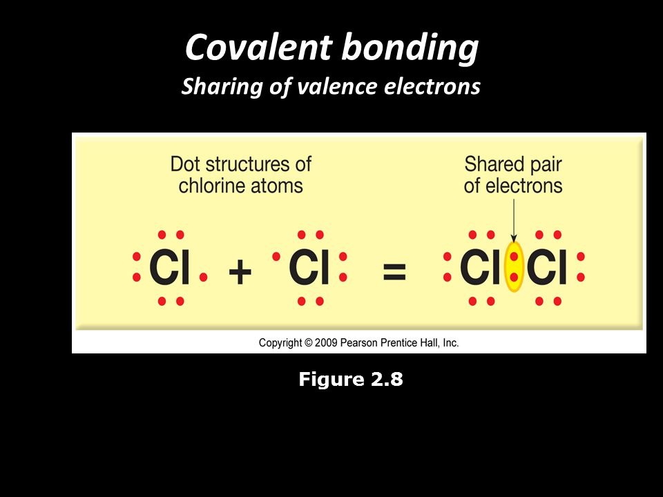 Covalent bonding Sharing of valence electrons