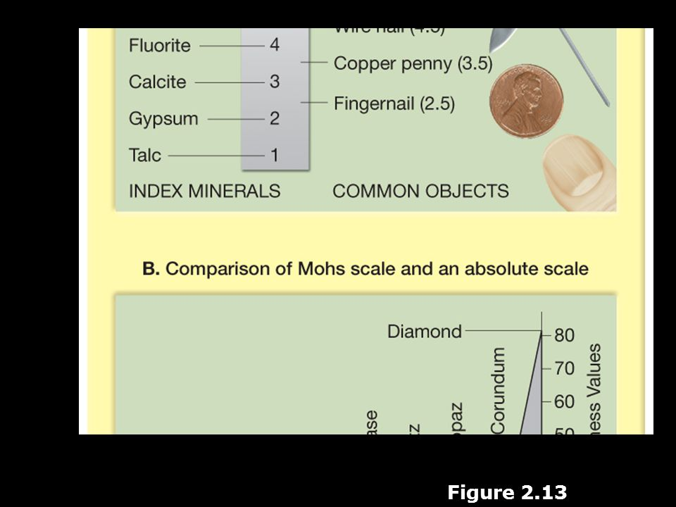 Mohs scale of hardness Figure 2.13
