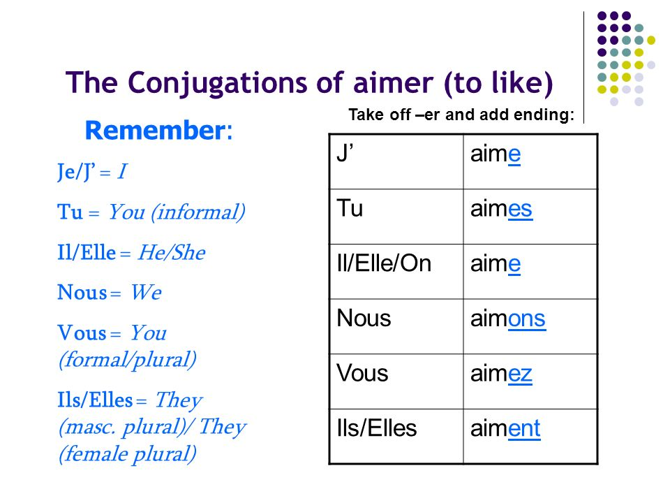 The Conjugations of aimer (to like)