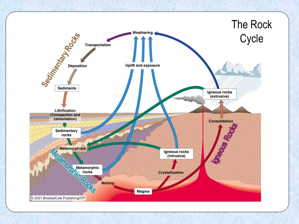 the process of the rock cycle pdf
