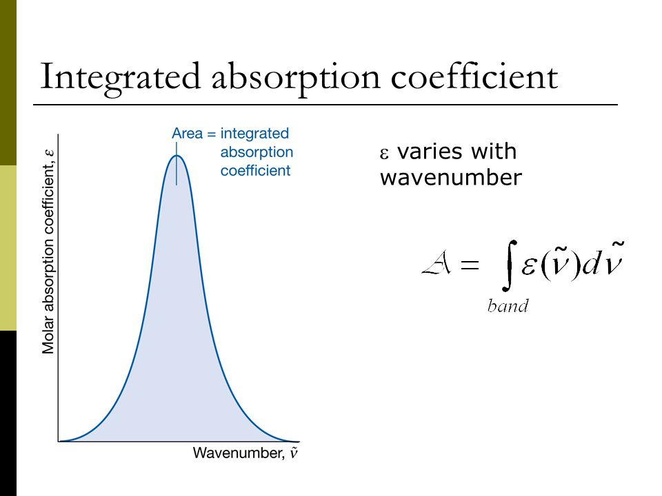 Integrated absorption coefficient