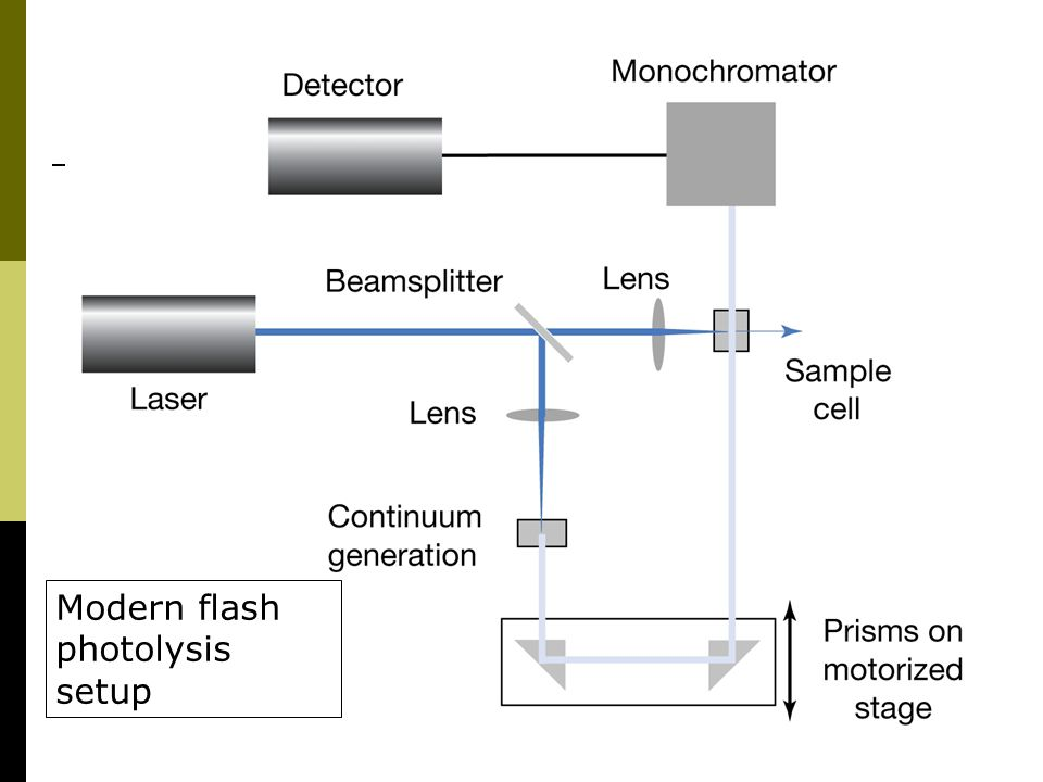 Modern flash photolysis setup