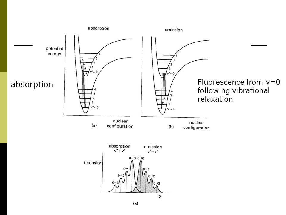 Fluorescence from v=0 following vibrational relaxation