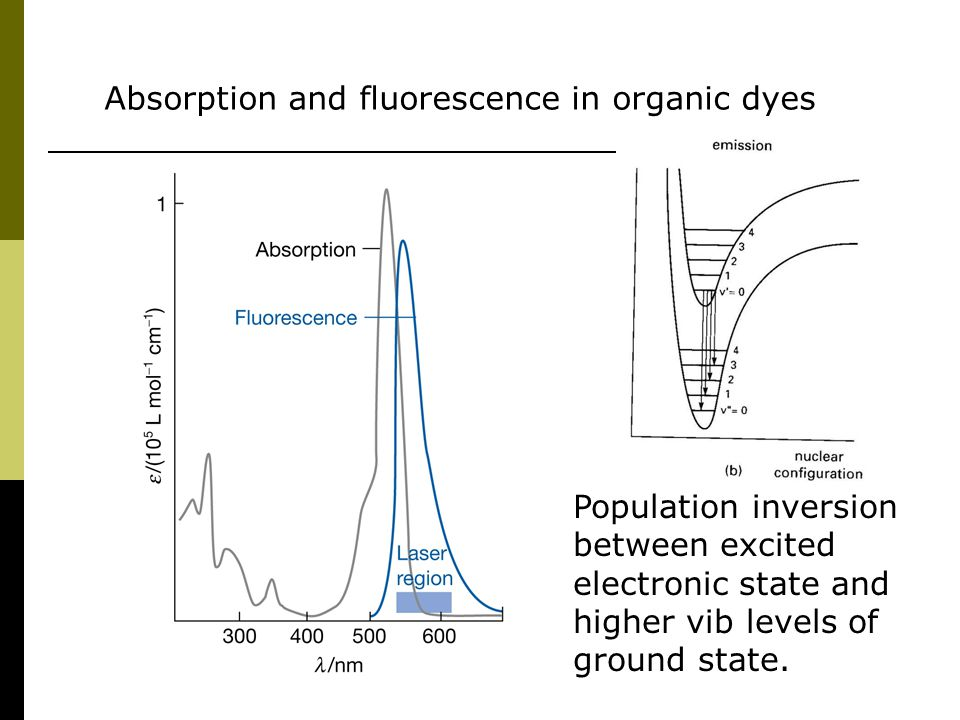 Absorption and fluorescence in organic dyes