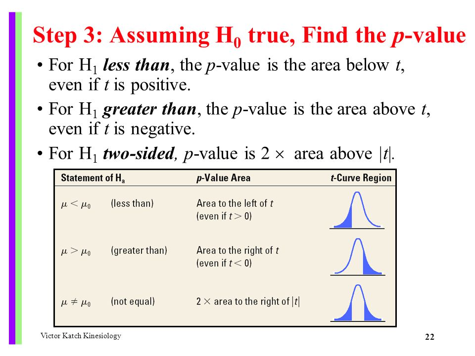 Step 3: Assuming H0 true, Find the p-value