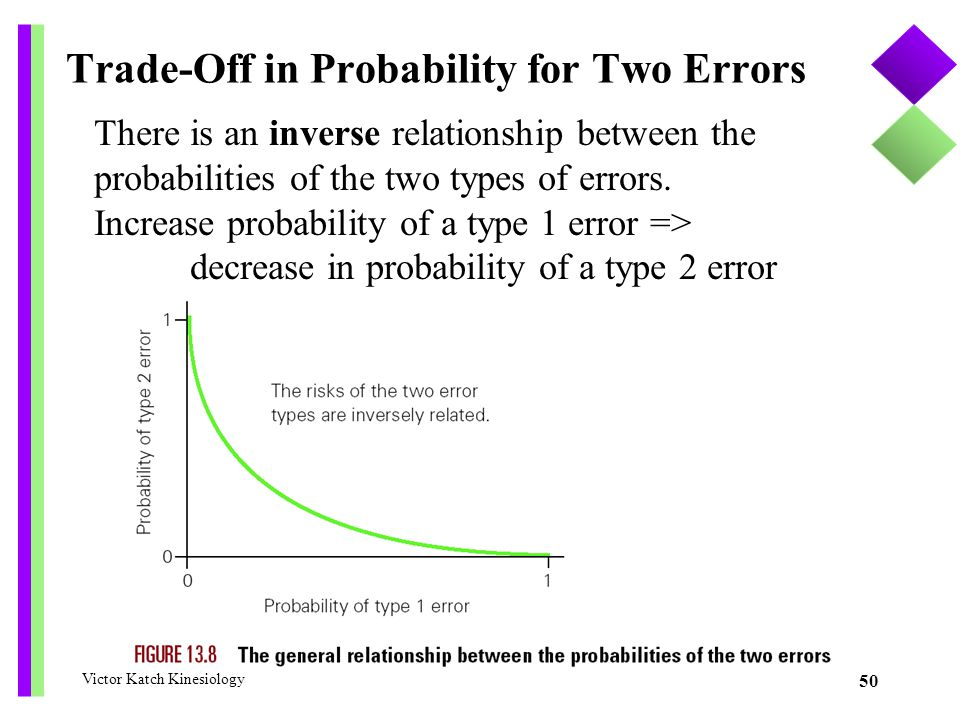 Trade-Off in Probability for Two Errors