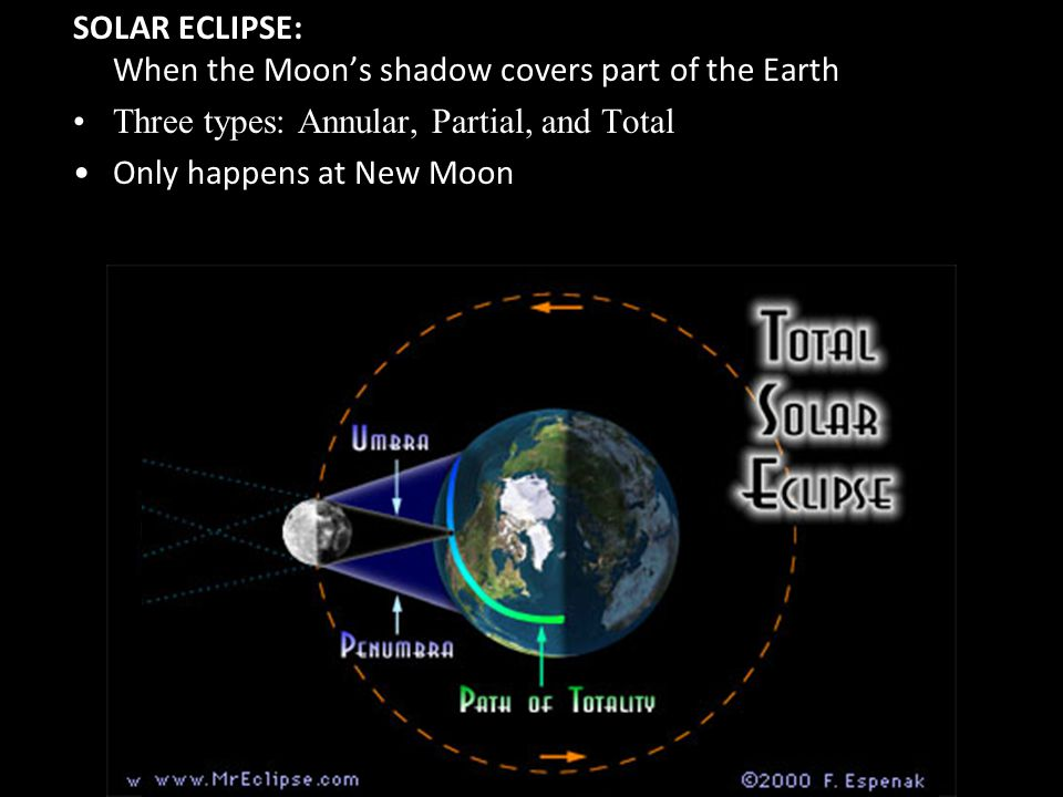 SOLAR ECLIPSE: When the Moon's shadow covers part of the Earth
