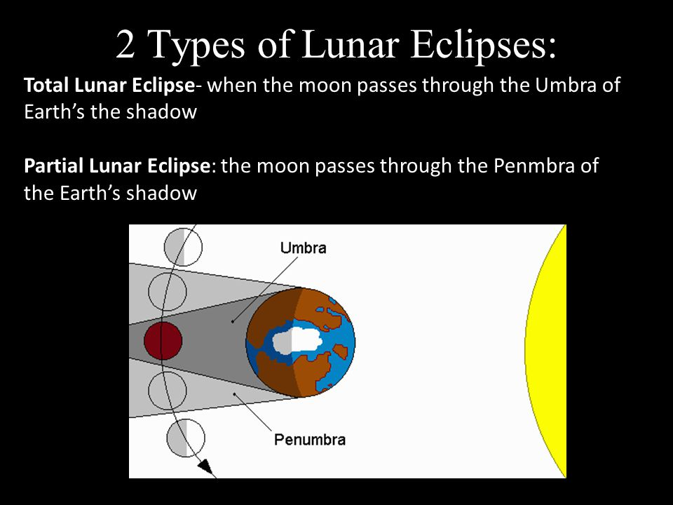 2 Types of Lunar Eclipses:
