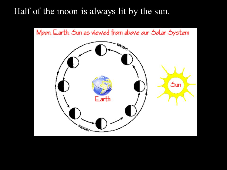 Half of the moon is always lit by the sun.
