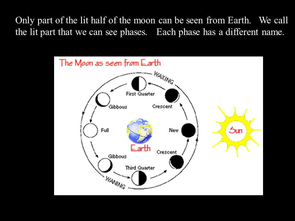 Only part of the lit half of the moon can be seen from Earth. We call