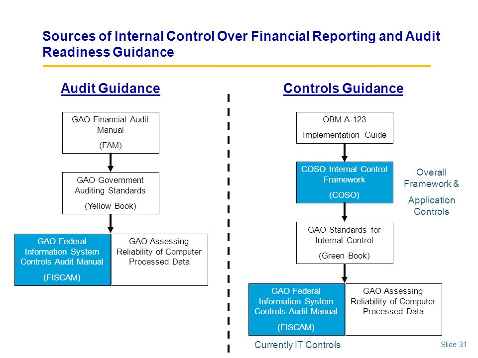 readiness of government auditors in fraud The association of government accountants also has a toolkit with additional information on fraud reporting suspected fraudulent activities according to the wiu policy on fraud, an employee who discovers or suspects fraudulent activity should contact the internal auditing office immediately.