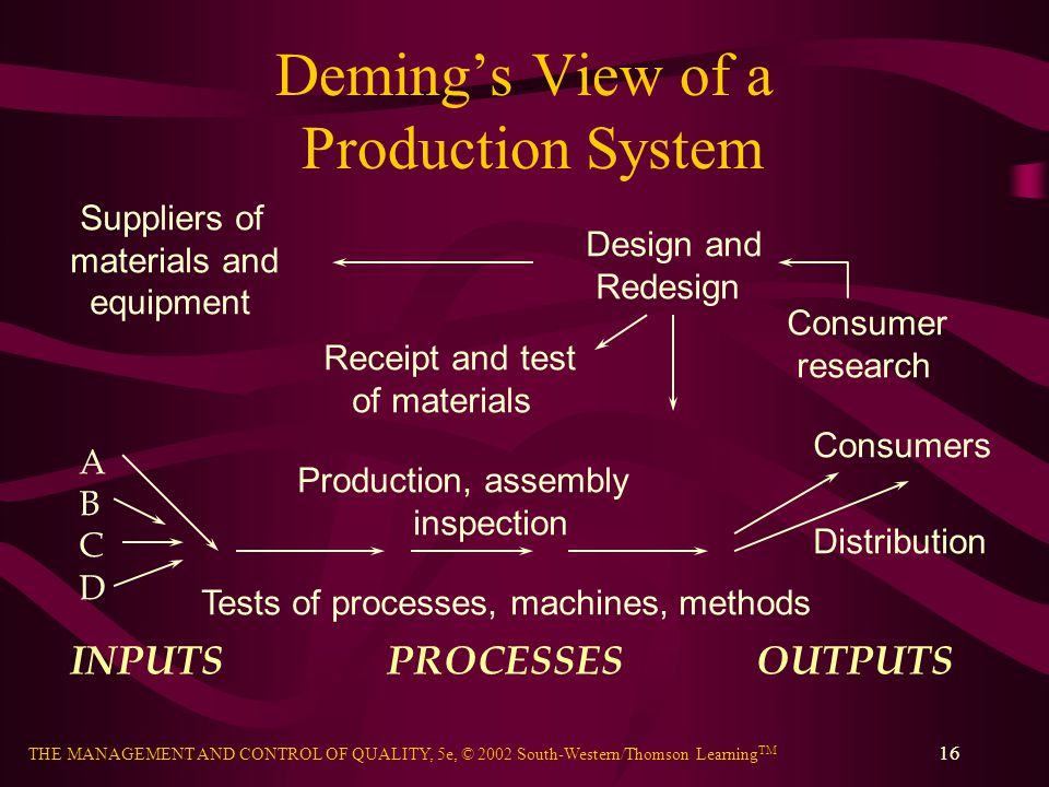 Deming's View of a Production System