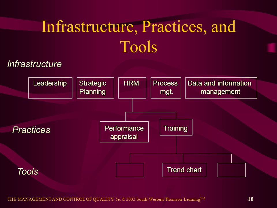Infrastructure, Practices, and Tools