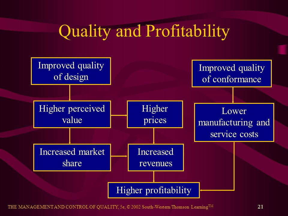 Quality and Profitability