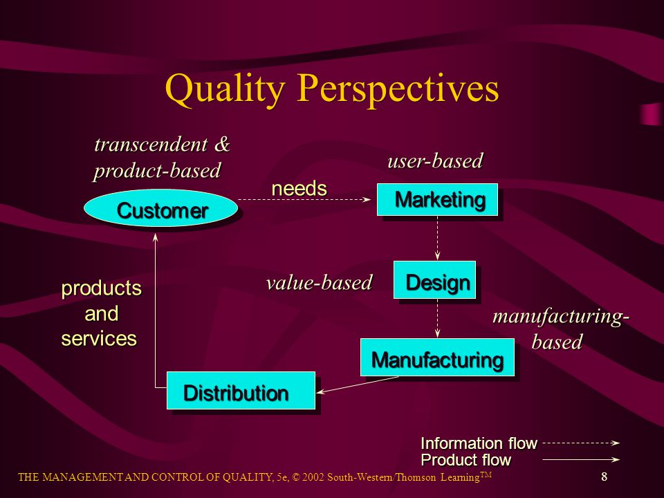 Quality Perspectives transcendent & product-based user-based