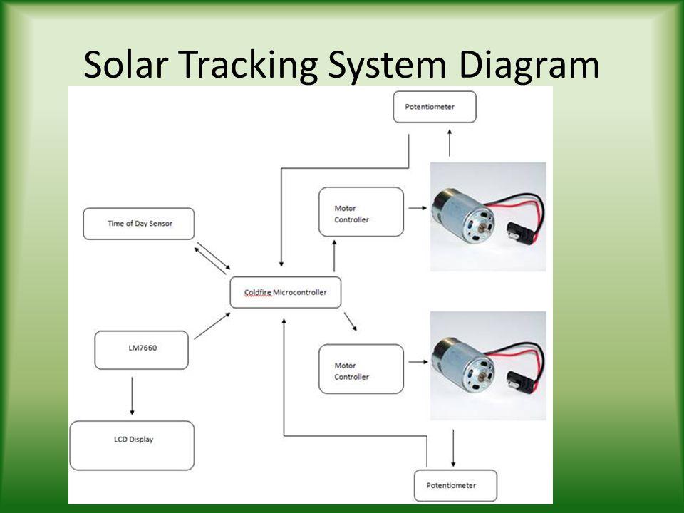Peltier Solar Concentrator Ppt Video Online Download