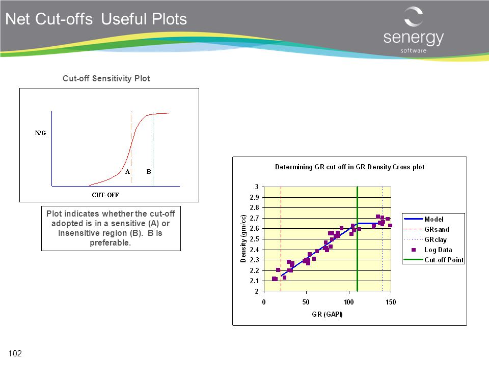 Net Cut-offs Useful Plots