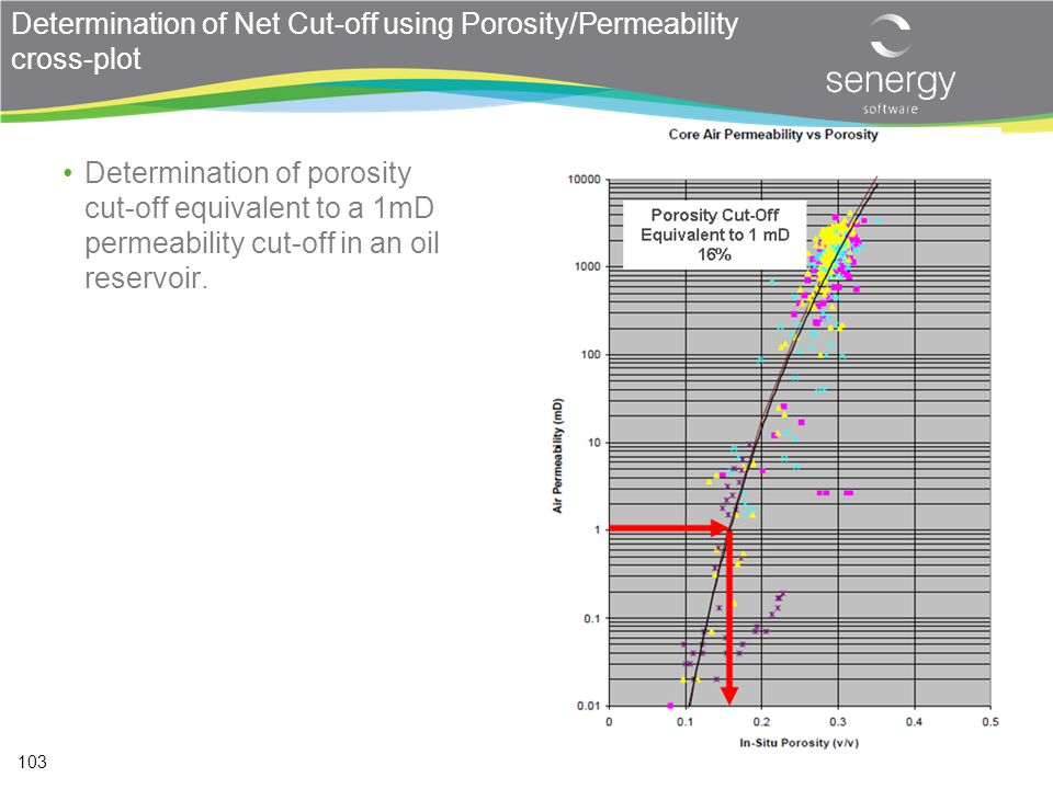 Determination of Net Cut-off using Porosity/Permeability cross-plot
