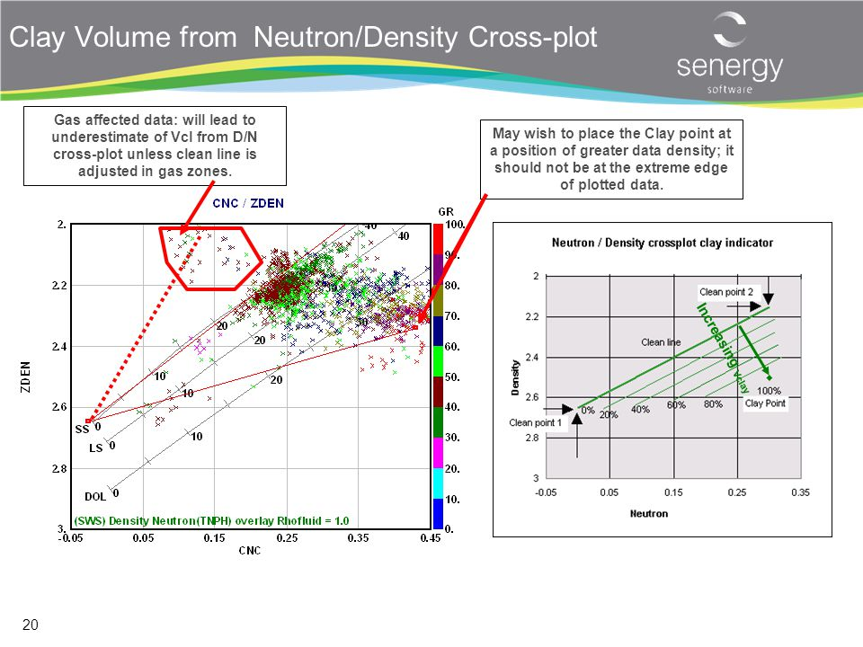 Clay Volume from Neutron/Density Cross-plot