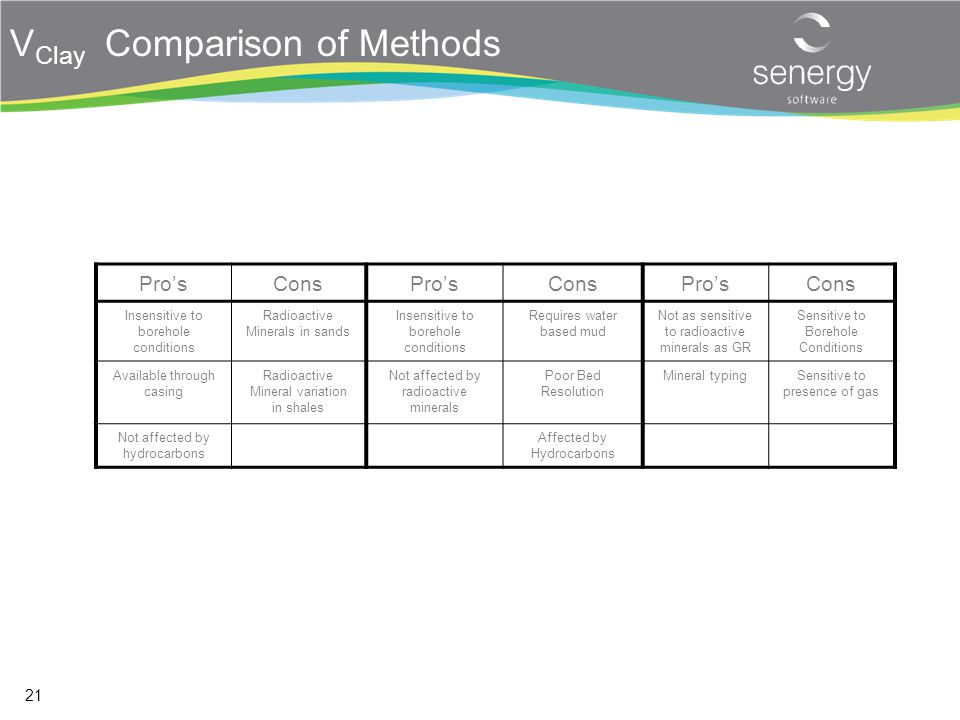 VClay Comparison of Methods