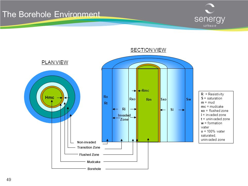 The Borehole Environment