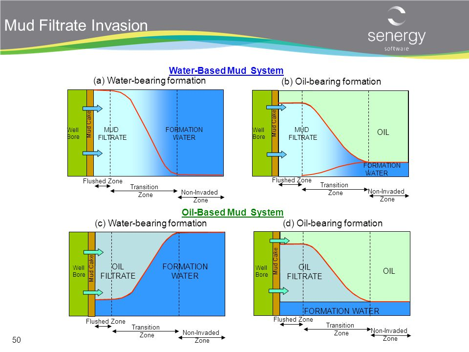 Mud Filtrate Invasion Water-Based Mud System