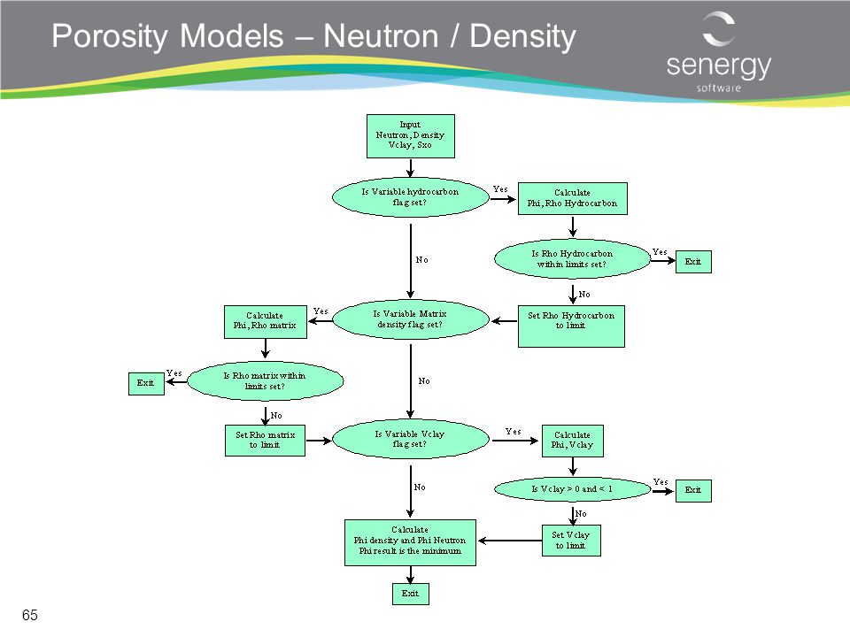 Porosity Models – Neutron / Density