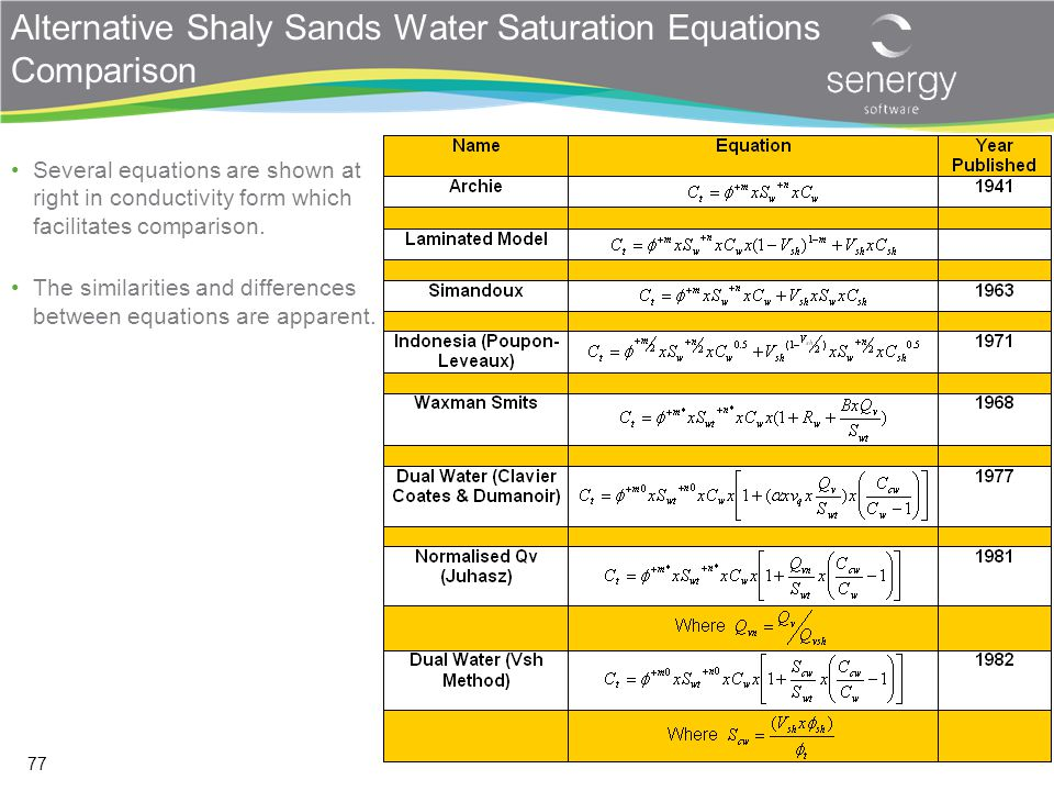 Alternative Shaly Sands Water Saturation Equations Comparison