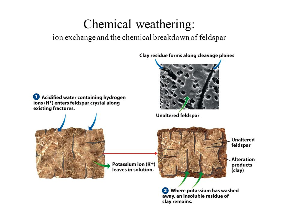 Chemical weathering: ion exchange and the chemical breakdown of feldspar