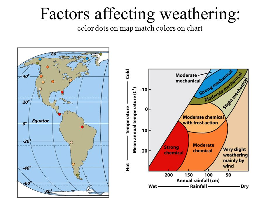 Factors affecting weathering: color dots on map match colors on chart