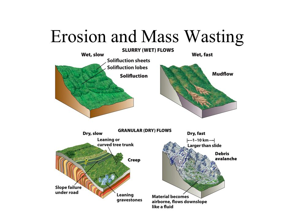 Erosion and Mass Wasting