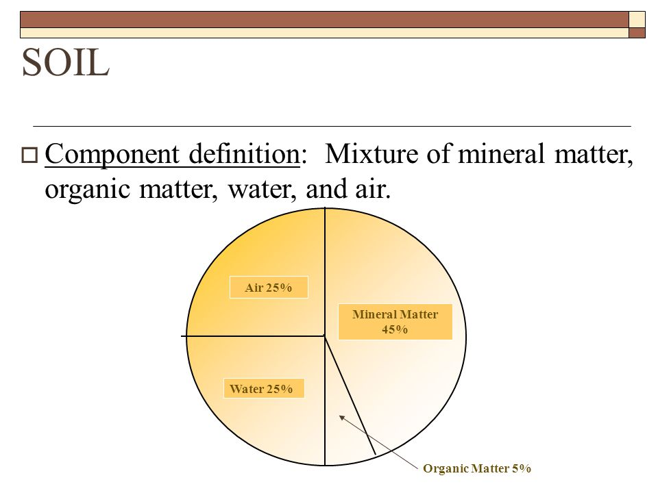 Soil types and textures ppt video online download for Mineral soil definition