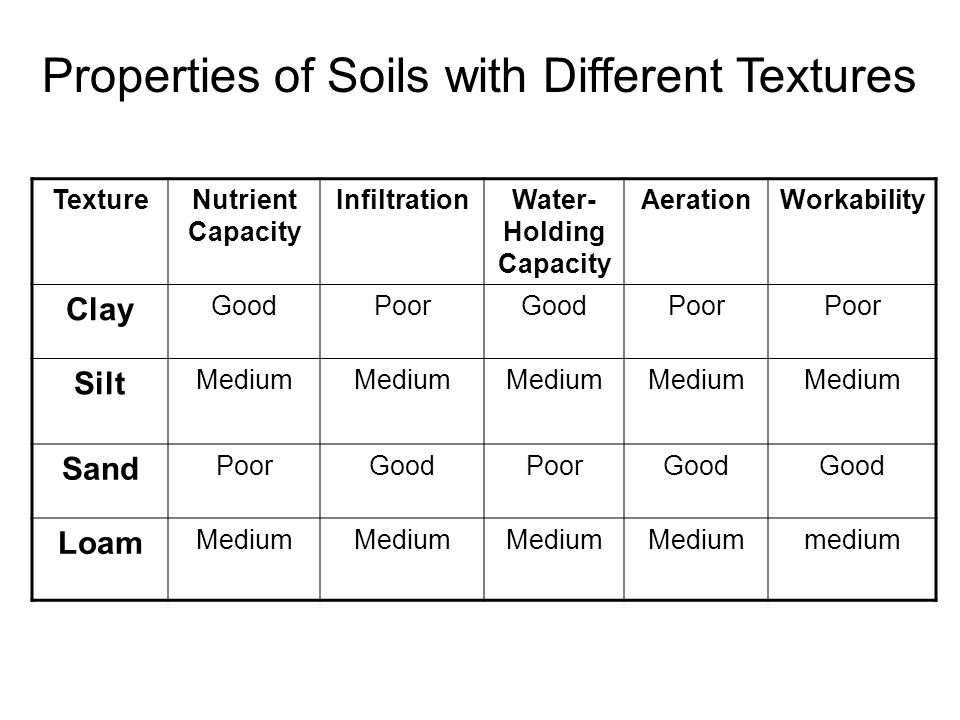 3 4 The Soil System Ppt Video Online Download