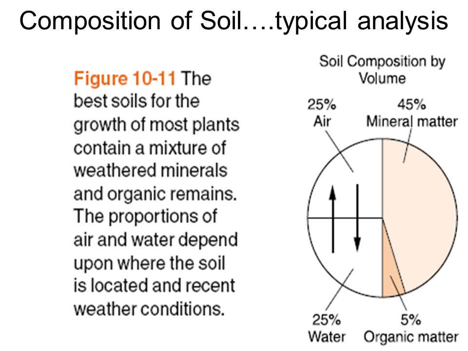 Weathering soils mr manzo ppt video online download for Soil composition definition