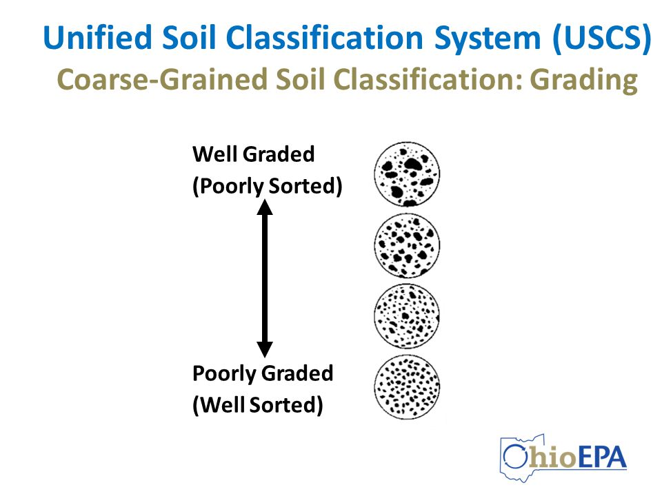using soil classification description data ppt video