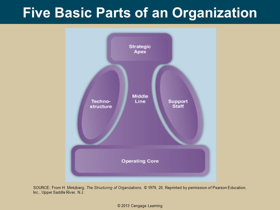 the six basic parts of the organisation mintzberg A major goal of this research was to use the  candidates, recruiting ceos,  coaching ceos, sustaining an organization's leadership  adjusting mintzberg's  prior theorizing about the role of ceo, and in  part three: research on the  role of ceos: the emergence of six  rotated component matrix.