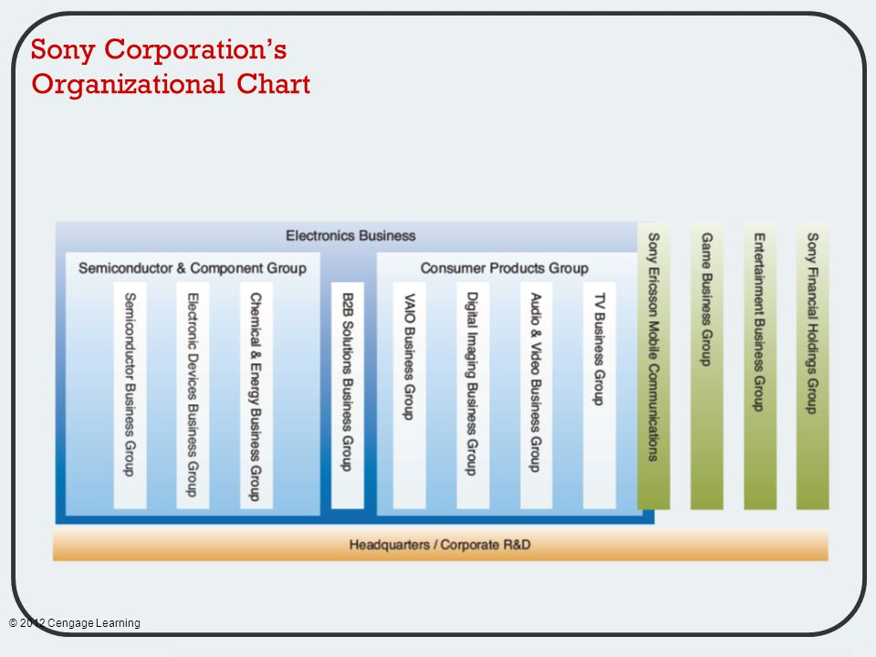 organisational structure of sony in chart This, in addition to the segregation of the human resource and allocation of work, constitutes a major part of organizational structure the concept is a wide one and includes various aspects like coordination of the overall workforce, achievement of goals, creating a healthy environment, and more.
