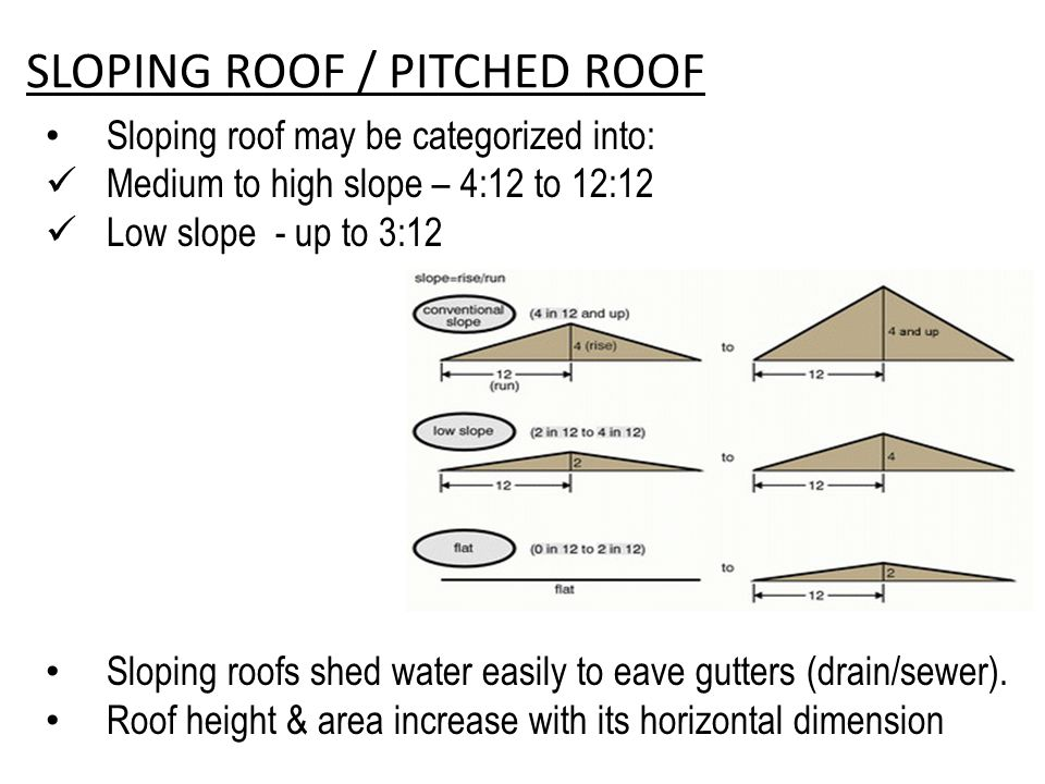 SLOPING ROOF / PITCHED ROOF