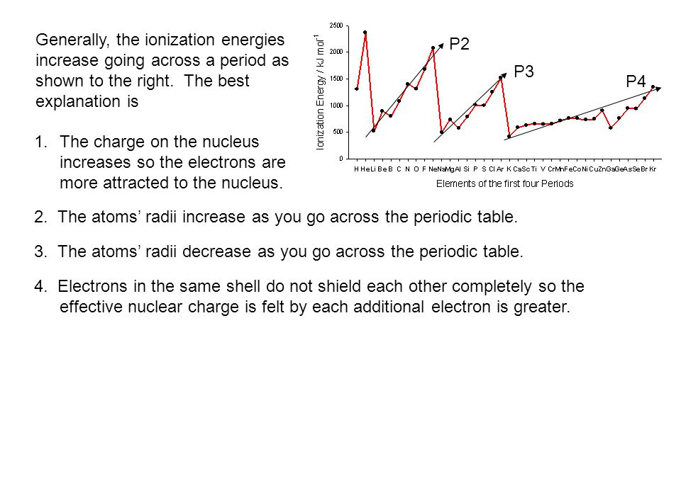 Principles modern applications ppt download generally the ionization energies increase going across a period as urtaz Images