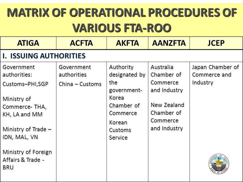 Operational trading procedures for options trading exchange participants