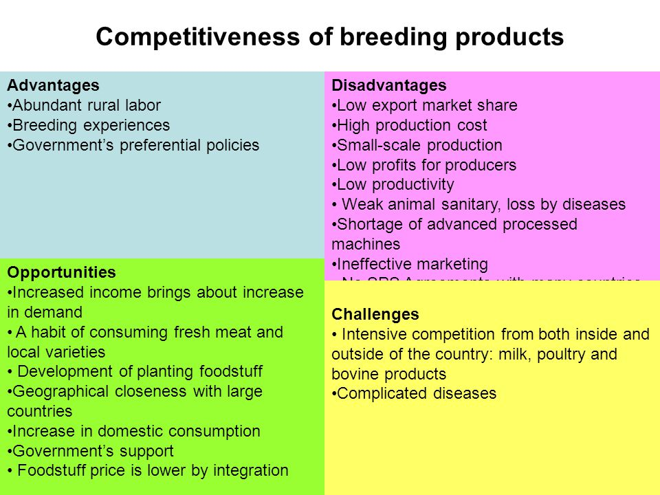 Competitiveness of breeding products