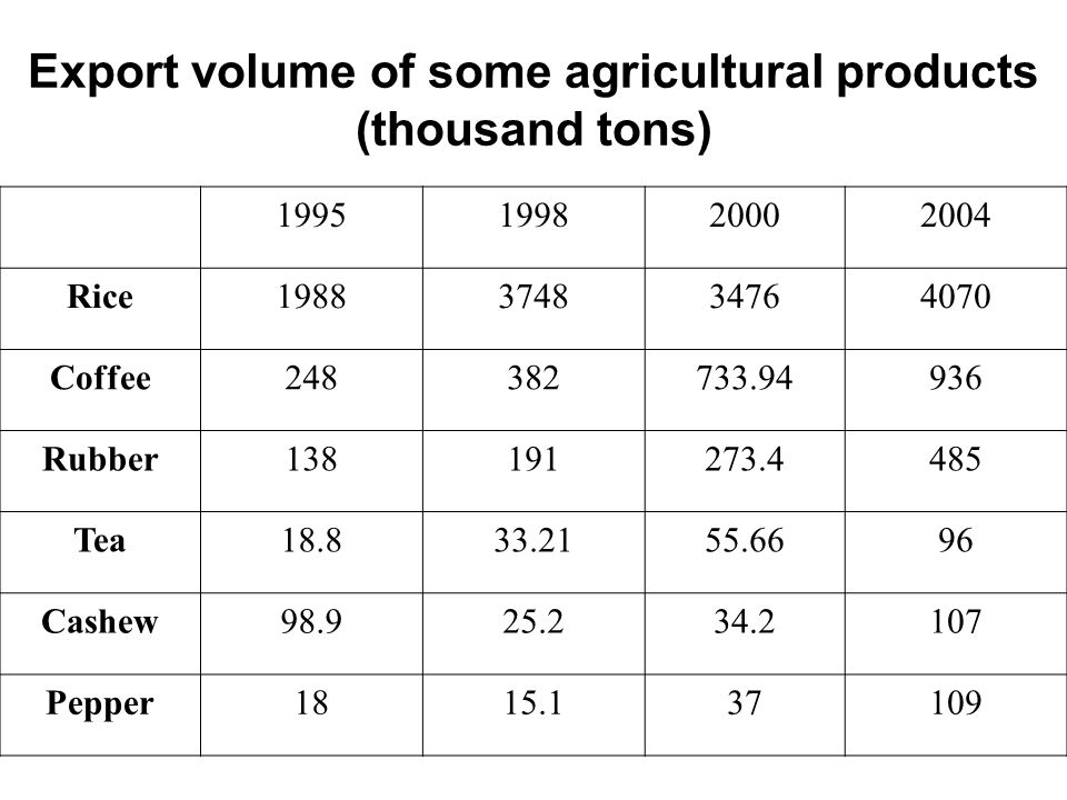 Export volume of some agricultural products (thousand tons)