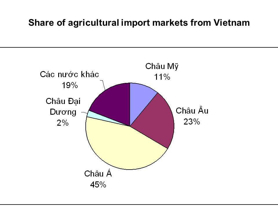 Share of agricultural import markets from Vietnam