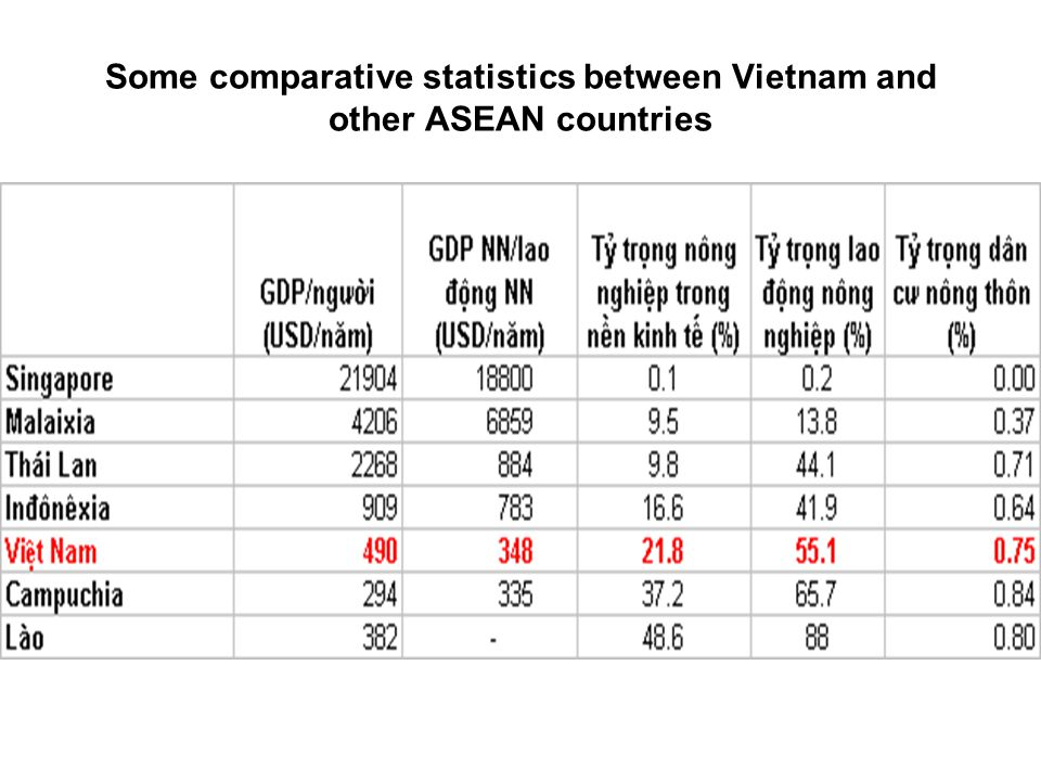 Some comparative statistics between Vietnam and other ASEAN countries
