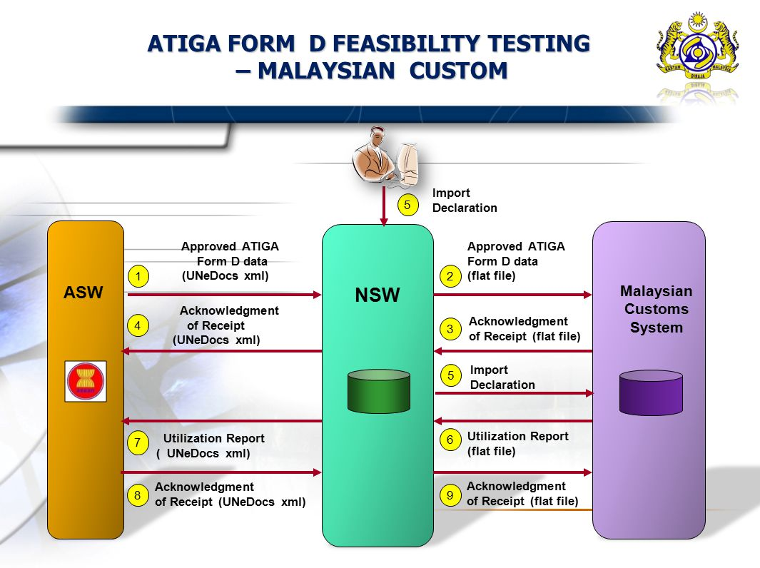ELECTRONIC EXCHANGE OF ATIGA FORM D THE MALAYSIAN EXPERIENCE - ppt ...