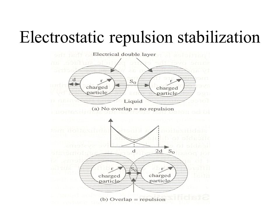Electrostatic repulsion stabilization