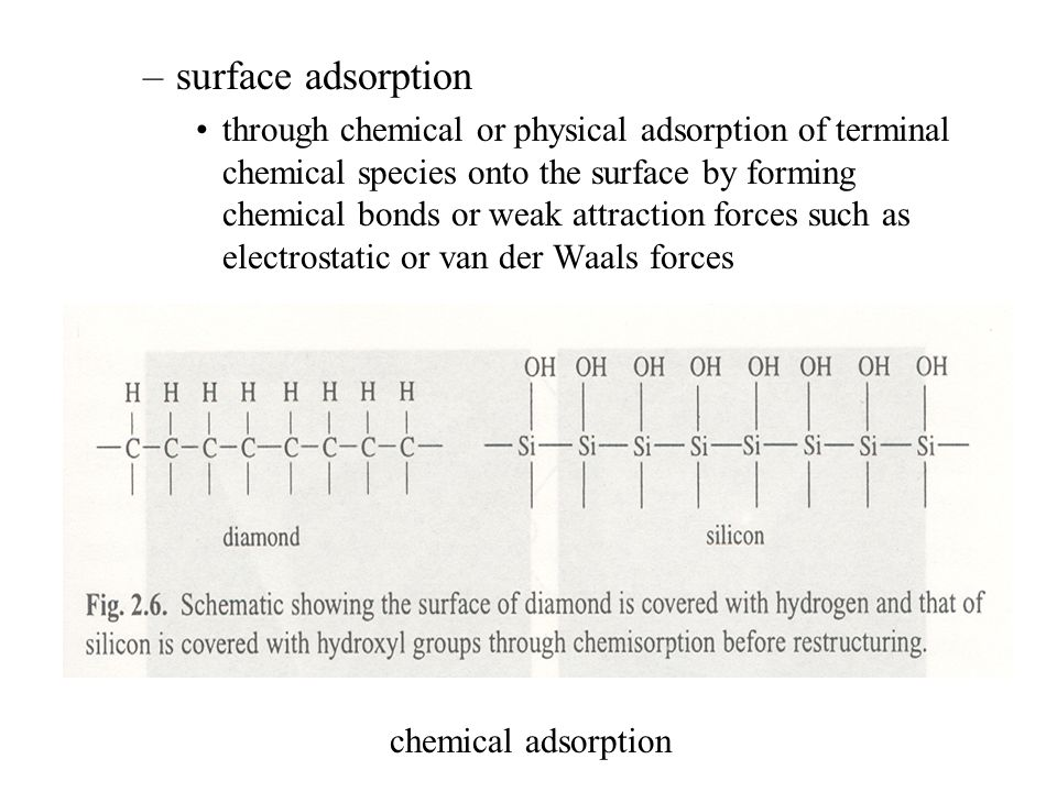 surface adsorption